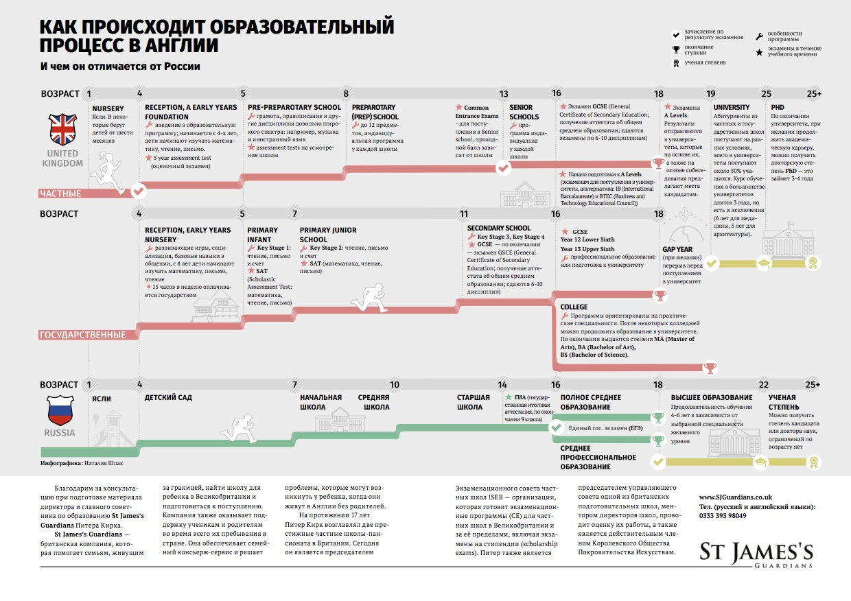 Образование в Великобритании и России