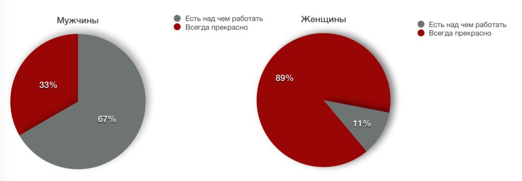 russian gap sex poll