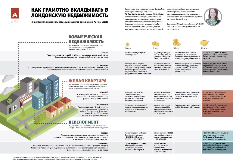 Инвестиции в недвижимость - инфографика