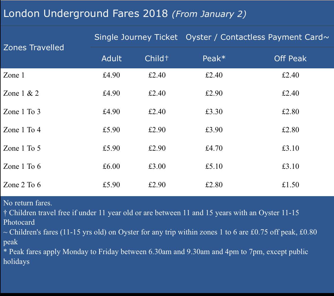 Зоны лондонского метро