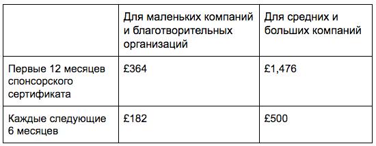 Как компании получить спонсорскую лицензию и пригласить иностранного сотрудника