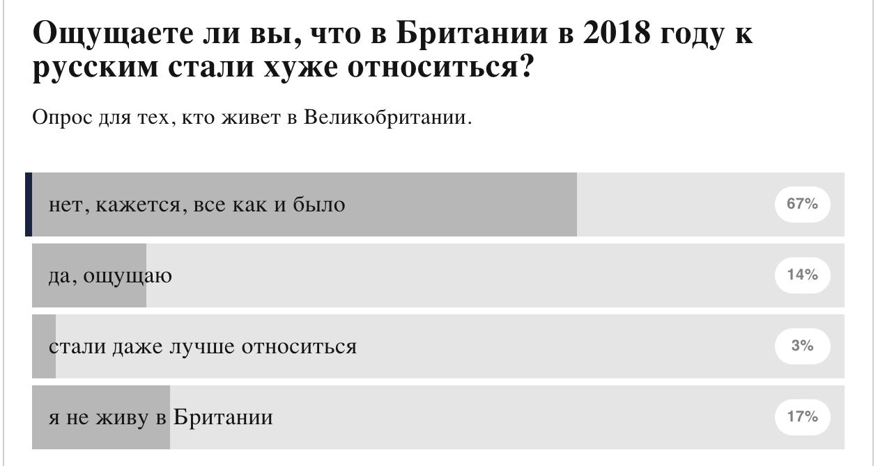 «География с повышенным риском». Правда ли, что русским в Великобритании больше не рады? Репортаж Катерины Никитиной