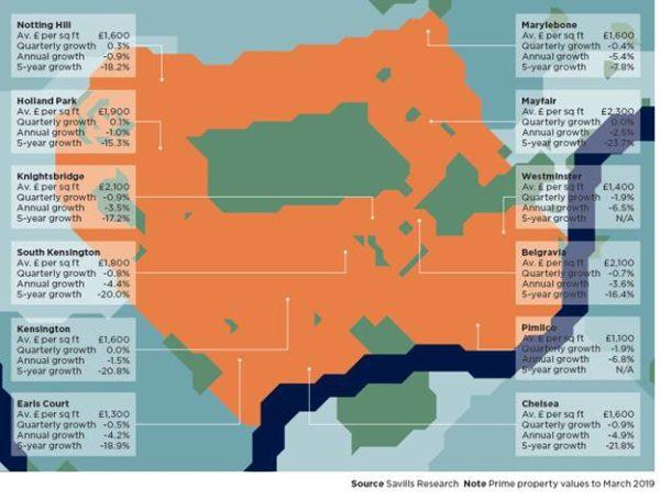 Цены на премиальную недвижимость в Великобритании. Март 2019