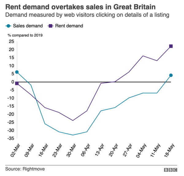 График спроса аренды на недвижимость в Великобритании